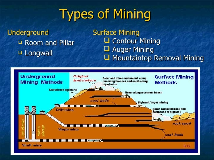 types of mining The current green mining techniques need to become more widespread and there will be a focus on researching new environmentally friendly techniques the plan for improving efficiency and decreasing the environmental impact of mining is broken up into the following categories.