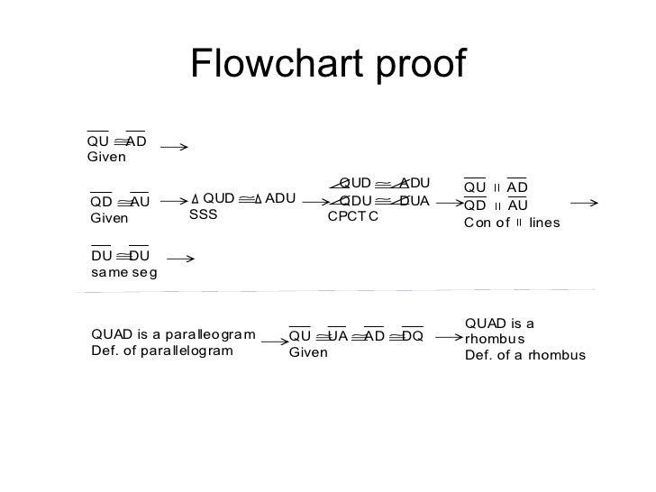 Quadrilateral Flow Chart Erkalnathandedecker