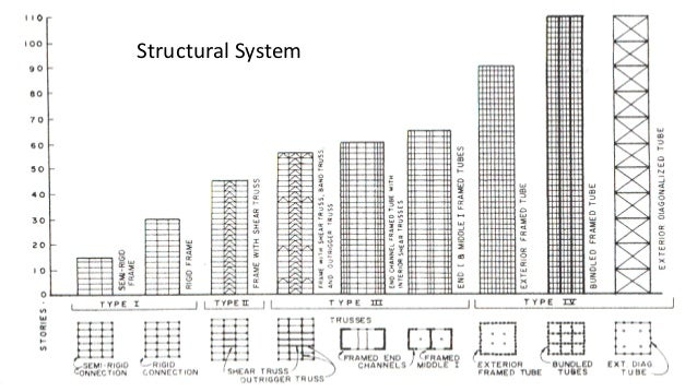 Special Structure