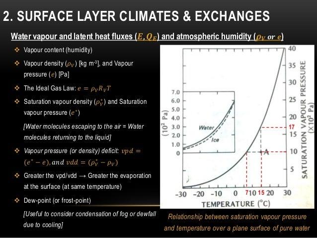  Vapour content (humidity)  Vapour density (𝜌 𝑉) [kg m-3], and Vapour pressure (𝑒) [Pa]  The Ideal Gas Law: 𝑒 = 𝜌 𝑉 𝑅 𝑉...