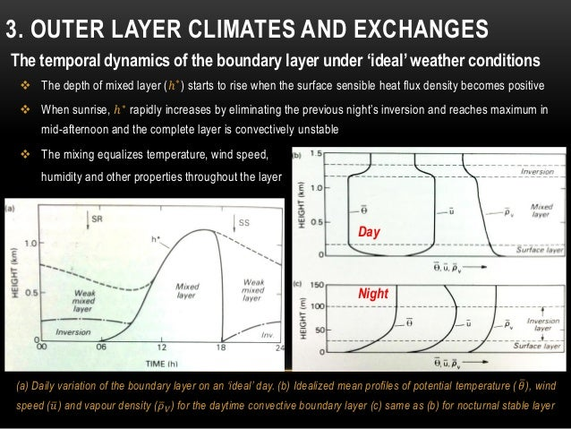 3. OUTER LAYER CLIMATES AND EXCHANGES (a) Daily variation of the boundary layer on an 'ideal' day. (b) Idealized mean prof...