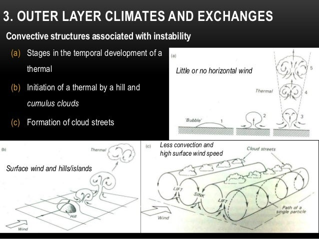 (a) Stages in the temporal development of a thermal (b) Initiation of a thermal by a hill and cumulus clouds (c) Formation...
