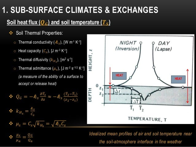 Soil heat flux (𝑸 𝑮) and soil temperature (𝑻 𝑺) HEAT HEAT Idealized mean profiles of air and soil temperature near the soi...
