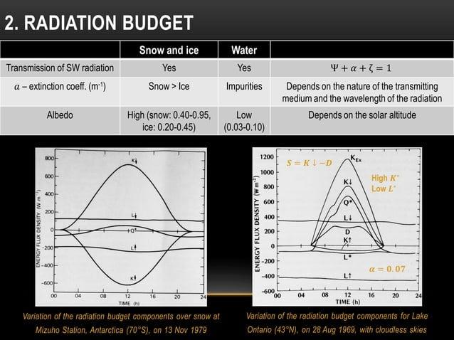 Variation of the radiation budget components over snow at Mizuho Station, Antarctica (70°S), on 13 Nov 1979 2. RADIATION B...