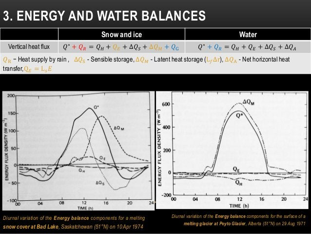 Diurnal variation of the Energy balance components for a melting snow cover at Bad Lake, Saskatchewan (51°N) on 10 Apr 197...