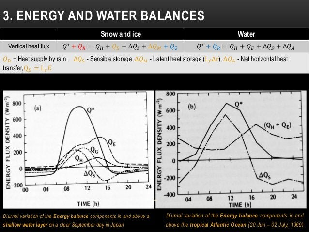 Diurnal variation of the Energy balance components in and above a shallow water layer on a clear September day in Japan 3....