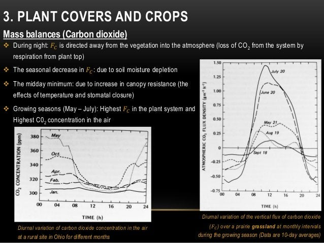 3. PLANT COVERS AND CROPS Mass balances (Carbon dioxide)  During night: 𝐹𝐶 is directed away from the vegetation into the ...