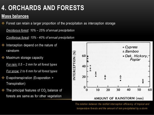 4. ORCHARDS AND FORESTS Mass balances  Forest can retain a larger proportion of the precipitation as interception storage...