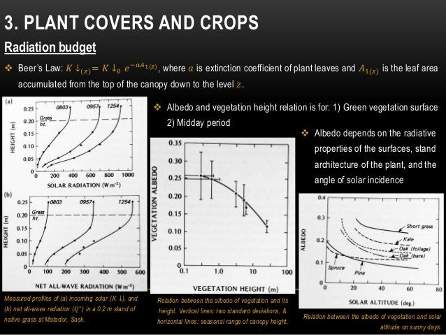 3. PLANT COVERS AND CROPS Radiation budget  Beer's Law: 𝐾 ↓(𝑧)= 𝐾 ↓0 𝑒−𝑎𝐴1(𝑧), where 𝑎 is extinction coefficient of plant...