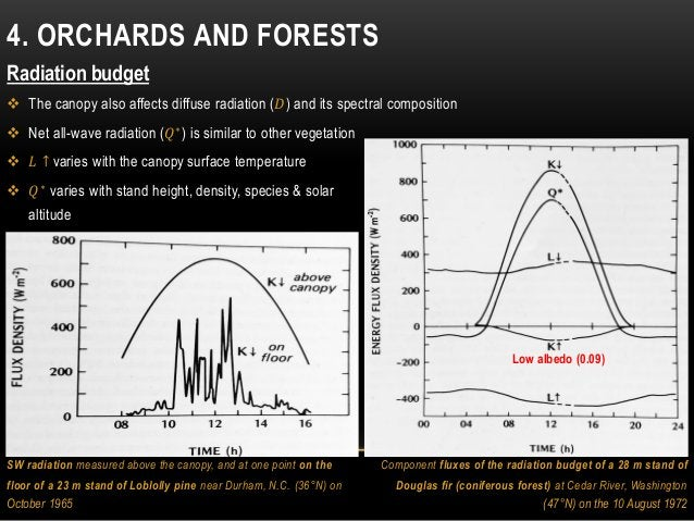 4. ORCHARDS AND FORESTS Radiation budget  The canopy also affects diffuse radiation (𝐷) and its spectral composition  Ne...