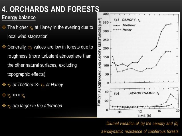 4. ORCHARDS AND FORESTS Energy balance  The higher 𝑟𝑎 at Haney in the evening due to local wind stagnation  Generally, 𝑟...