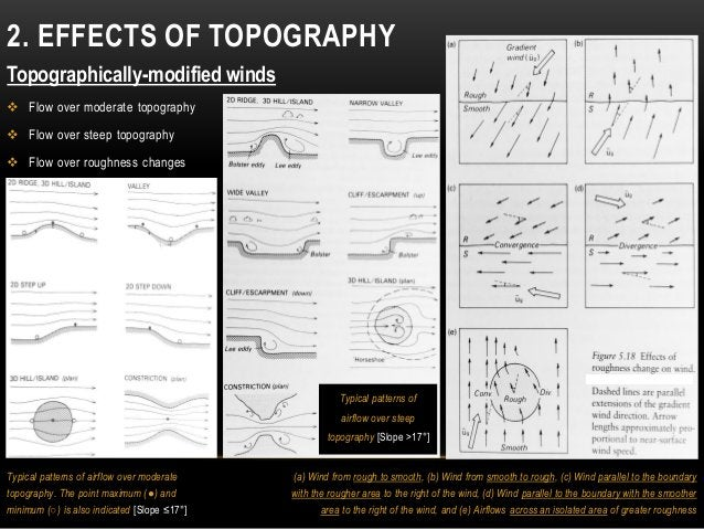 2. EFFECTS OF TOPOGRAPHY Topographically-modified winds  Flow over moderate topography  Flow over steep topography  Flo...