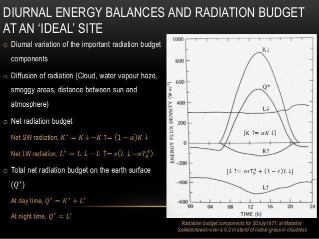 o Diurnal variation of the important radiation budget components o Diffusion of radiation (Cloud, water vapour haze, smogg...