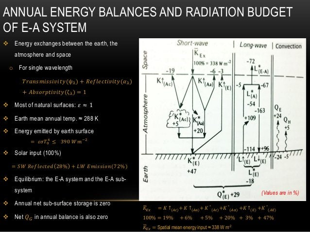 ANNUAL ENERGY BALANCES AND RADIATION BUDGET OF E-A SYSTEM  Energy exchanges between the earth, the atmosphere and space o...