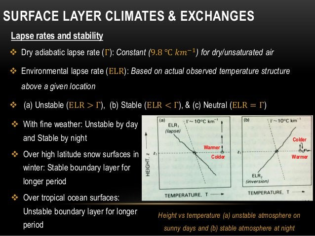  Dry adiabatic lapse rate (Γ): Constant (9.8 ℃ 𝑘𝑚−1) for dry/unsaturated air  Environmental lapse rate (ELR): Based on a...