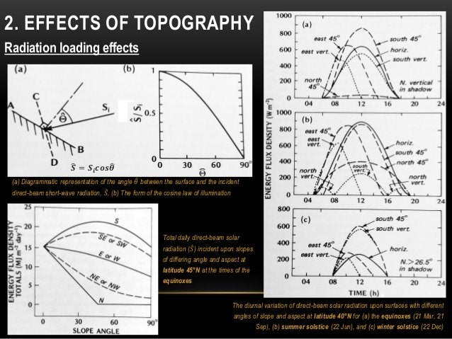 2. EFFECTS OF TOPOGRAPHY Radiation loading effects The diurnal variation of direct-beam solar radiation upon surfaces with...