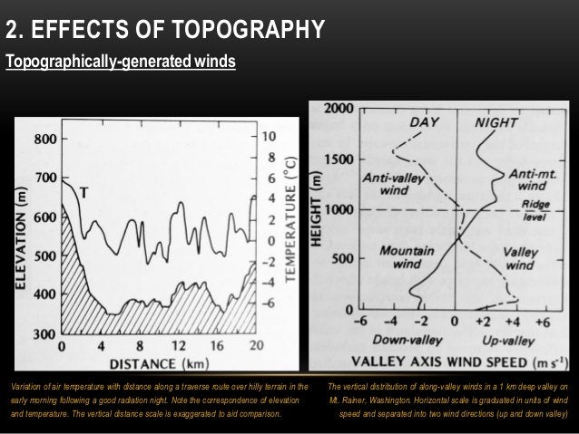 2. EFFECTS OF TOPOGRAPHY Topographically-generated winds The vertical distribution of along-valley winds in a 1 km deep va...