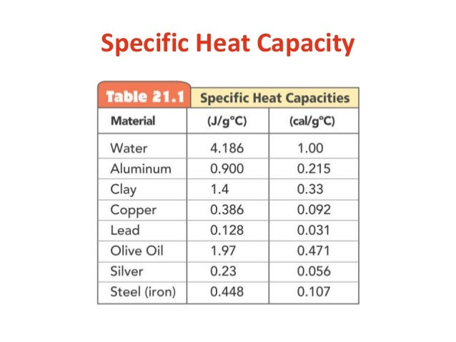 How do the specific heats of metals compare with water?   Socratic