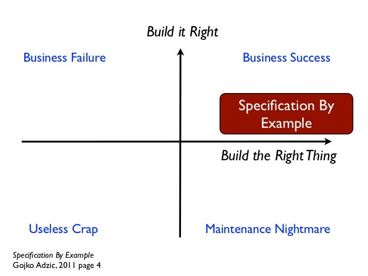 Specification By Example Pdf