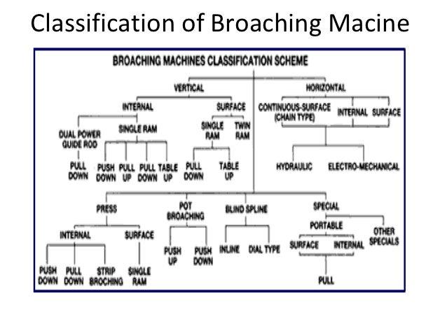 push broaching machine