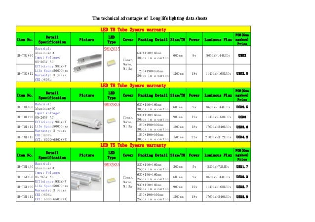 exterior led lighting specifications. 3. exterior led lighting specifications c