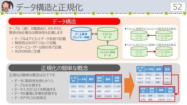 テーブル(表)が複数あり、それぞれに 関係がある場合は関係性を記載します • テーブルはアイコンとデータ名称で記載 • 関係性は矢印でつないで記載 • マスターとユーザーは別の色で記載 • 矢印の向きに注意 データ構造と正規化 52 データ構造...