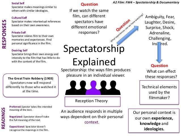 Spectatorship Explained Ambiguity, Fear, Laughter, Desire, Surprise, Shock, Adrenaline, Challenging, Inspired. Spectatorsh...