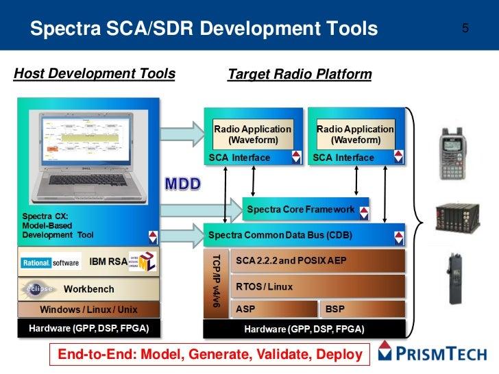 Spectra DTP4700 Linux Based Development for Software Defined