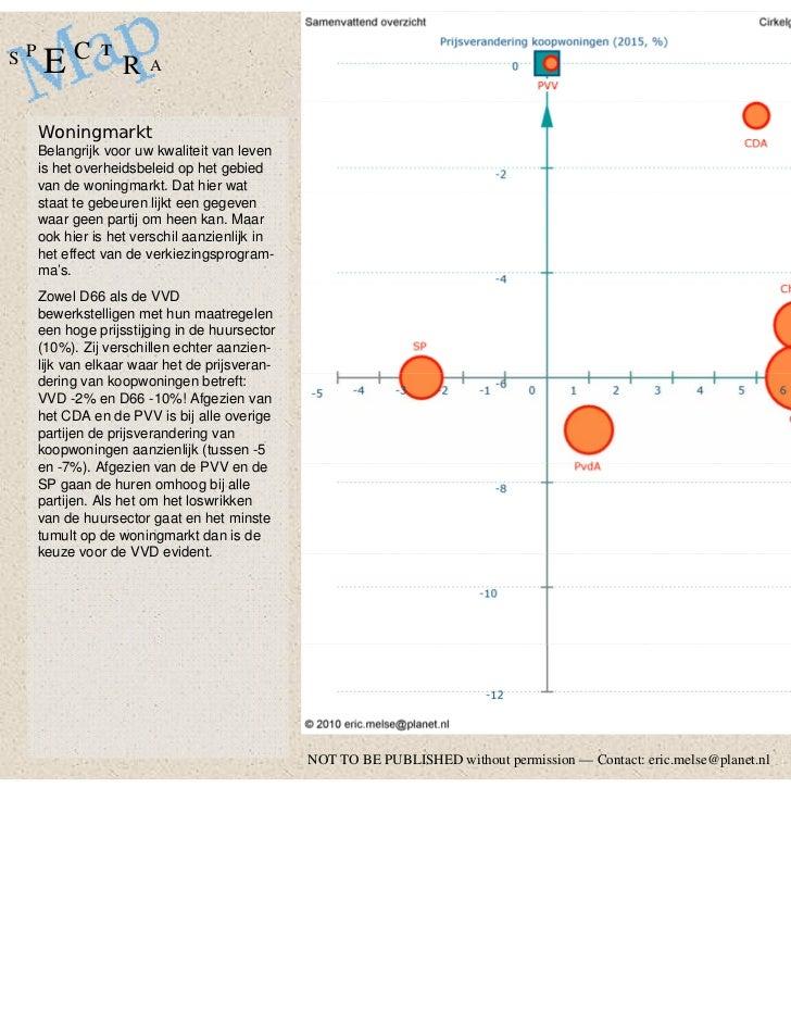 SP        C    T     E             R   A     Woningmarkt     Belangrijk voor uw kwaliteit van leven     is het overheidsbe...