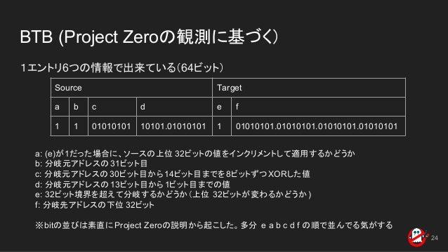 BTB (Project Zeroの観測に基づく) 1エントリ6つの情報で出来ている(64ビット) 24 Source Target a b c d e f 1 1 01010101 10101.01010101 1 01010101.0101...