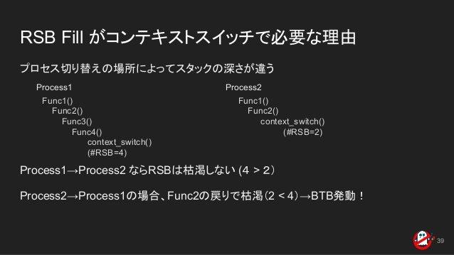 RSB Fill がコンテキストスイッチで必要な理由 プロセス切り替えの場所によってスタックの深さが違う Process1→Process2 ならRSBは枯渇しない (4 > 2) Process2→Process1の場合、Func2の戻りで枯...