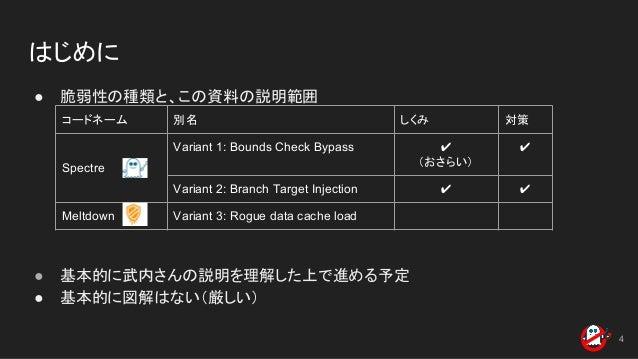 はじめに ● 脆弱性の種類と、この資料の説明範囲 ● 基本的に武内さんの説明を理解した上で進める予定 ● 基本的に図解はない(厳しい) 4 コードネーム 別名 しくみ 対策 Spectre Variant 1: Bounds Check Byp...