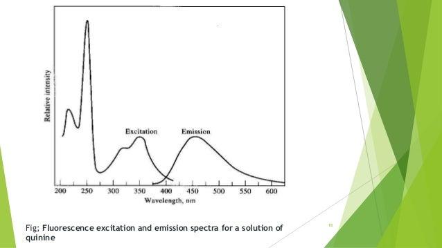 Spectroflourimetry