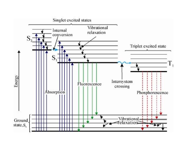 Spectrofluorimetry or fluorimetry redicals ccuart Images