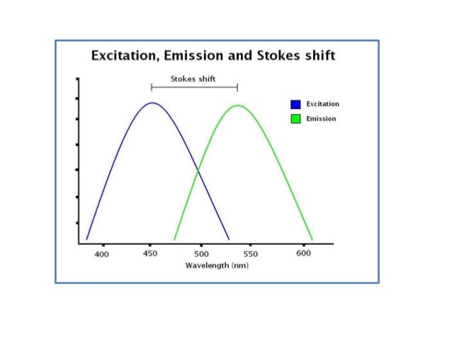 Classification • Based on the wavelength of emitted radiation when compared to absorbed radiation – Stokes fluorescence: w...