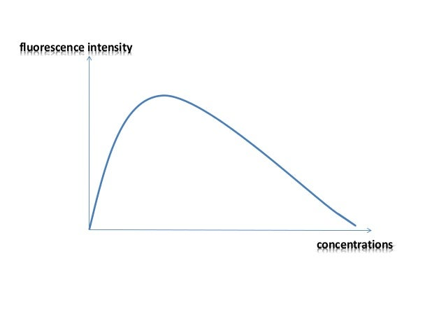 Decrease in fluorescence intensity due to specific effects of constituents of the solution. Due to concentration, ph, pr...