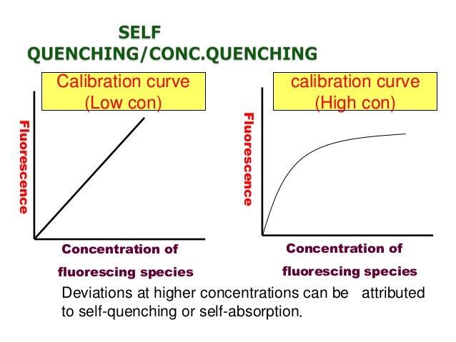 Factors affecting fluorescence intensity • Conjugation: molecule must have conjugation ( π electron) so that uv/vis radiat...