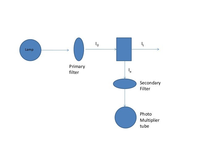 • Advantages of fluorescence spectroscopy: SENSITIVITY : It is more sensitive as concentration is low as µg/ml or ng/ml. P...