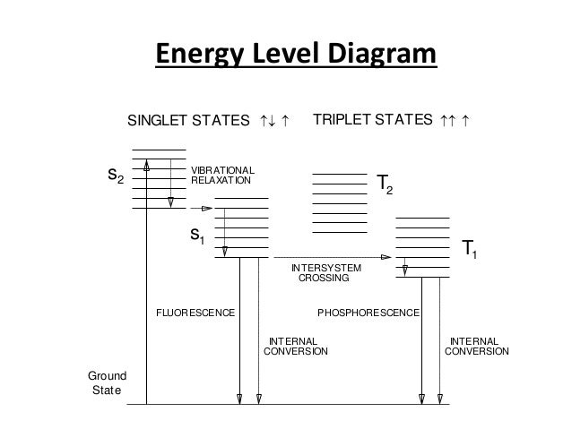 Energy Level Diagram s2 SINGLET STATES TRIPLET STATES Ground State s1 T T 1 2 INTERSYSTEM CROSSING VIBRATIONAL RELAXATION ...