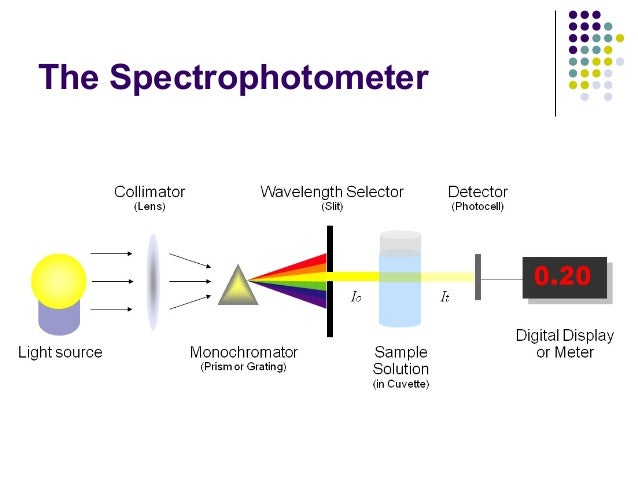spectrophotometry techniques and devices Spectroscopy is the study of absorption and emission of electromagnetic radiation due to the interaction between matter and energy that energy depends on the specific wavelength of electromagnetic radiation.