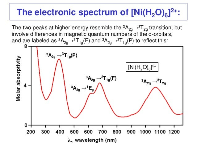 Electronic spectra of transition metal complexes ppt download.