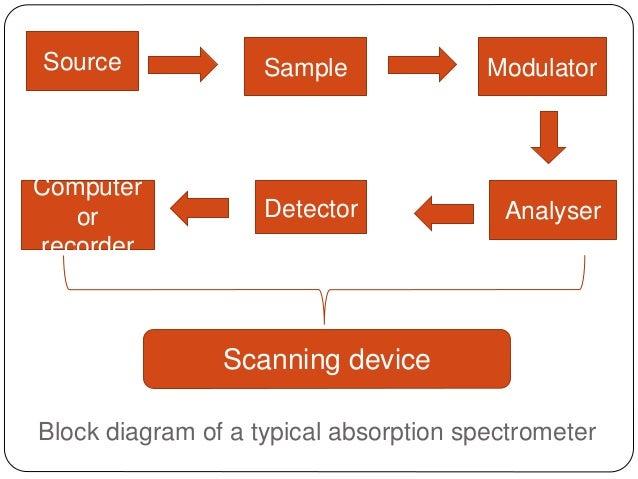 Spectroscopy Instrumentation