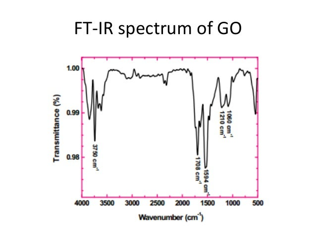 Spectroscopy XRD
