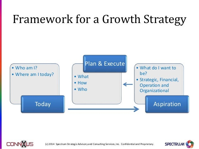 growth strategies Growth strategies • organic growth -v- in-organic growth • growth measured in terms of increased revenue, profits or assets • can choose to build in-house competencies, invest to create competitive advantages, differentiate and innovate in the product or.