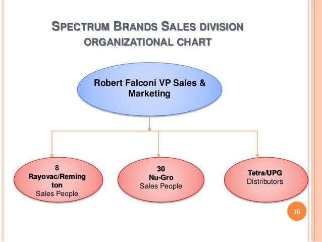 spectrum brands inc the sales force dilemma Spectrum brands, inc--the sales force dilemma sales & marketing case study donald barclay add to cart in 2005, the vice president of sales and marketing for the canadian division of spectrum brands inc must determine his next steps regarding the structure save.
