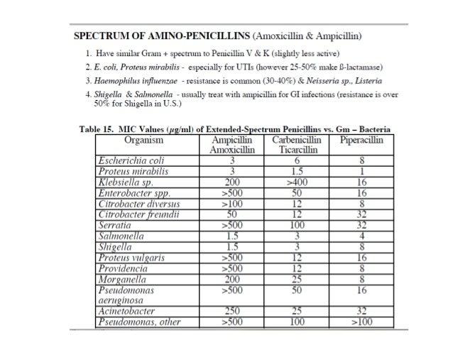 Agents•   Cephalexin•   Cephalothin•   Cephradine•   Cefazolin•   Cefadroxil• Cefazolin- Main surgical prophylactic agent ...