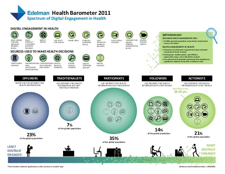 Health Barometer 2011                        Spectrum of Digital Engagement in Health   DIGITAL ENGAGEMENT IN HEALTH      ...