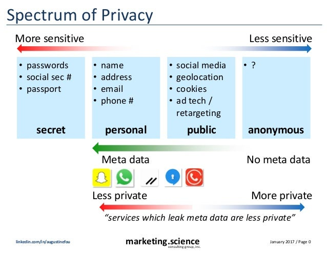 January 2017 / Page 0marketing.scienceconsulting group, inc. linkedin.com/in/augustinefou Spectrum of Privacy Less private...
