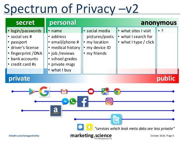 October 2018 / Page 0marketing.scienceconsulting group, inc. linkedin.com/in/augustinefou Spectrum of Privacy –v2 secret p...