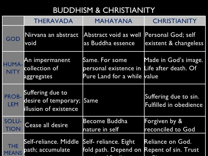 differences between buddhism and christianity The dalai lama reflects on faith in buddhism and christianity there are differences between the actual definitions or buddhism does accept the notion of.